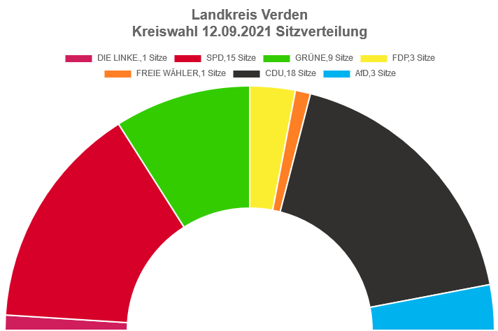 Kommunalwahlergebnis